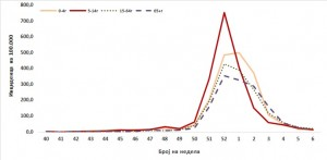 Графикон 2 (2)