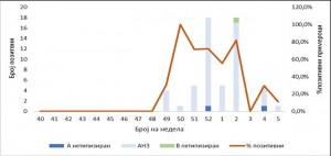 Графикон 5