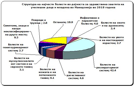 dijagram 4
