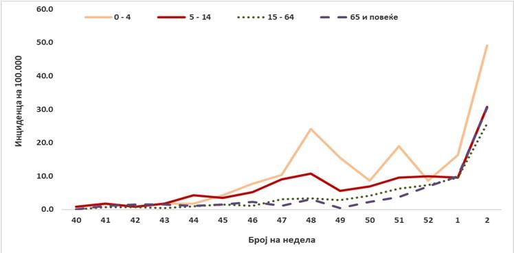 week2_graph2