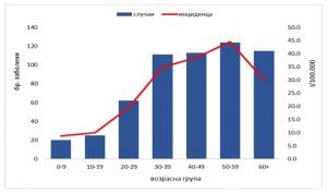 korona grafikon 1