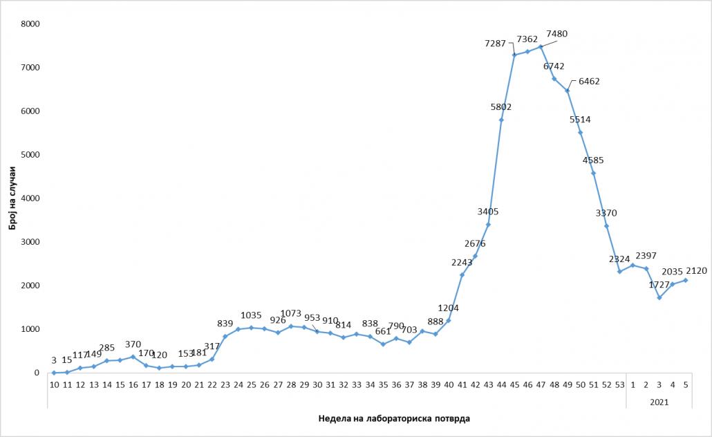 graf 2 nov