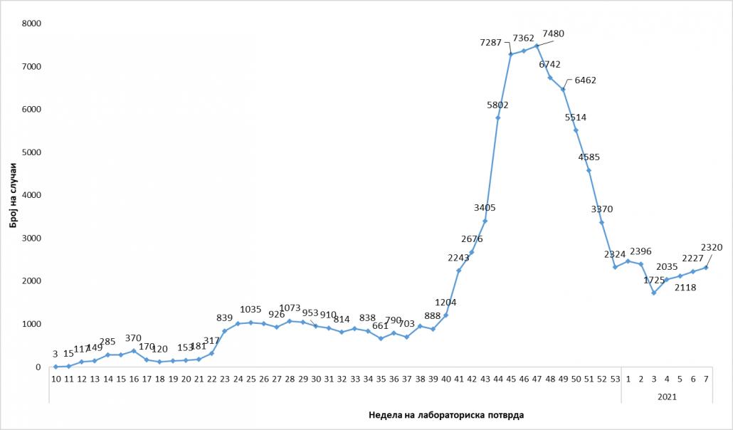 graf2najnaj