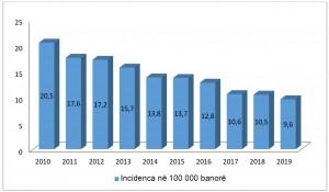 Grafik 2 Svetski den na TB ALB